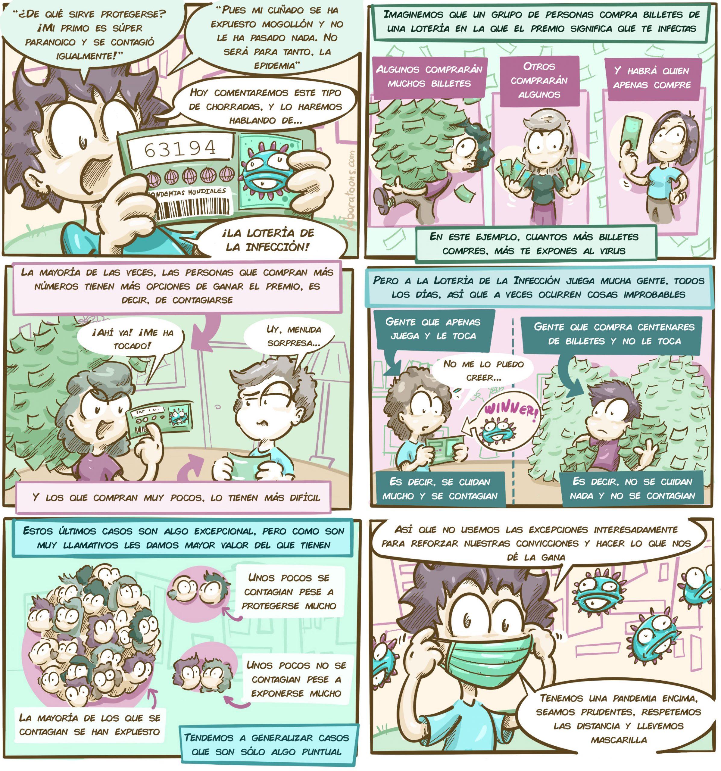 Lotería coronavirus infección